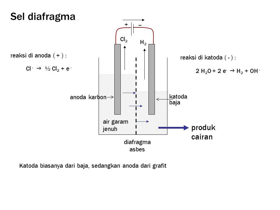Sel diafragma produk cairan + − Cl2 H2 reaksi di anoda ( + ) :