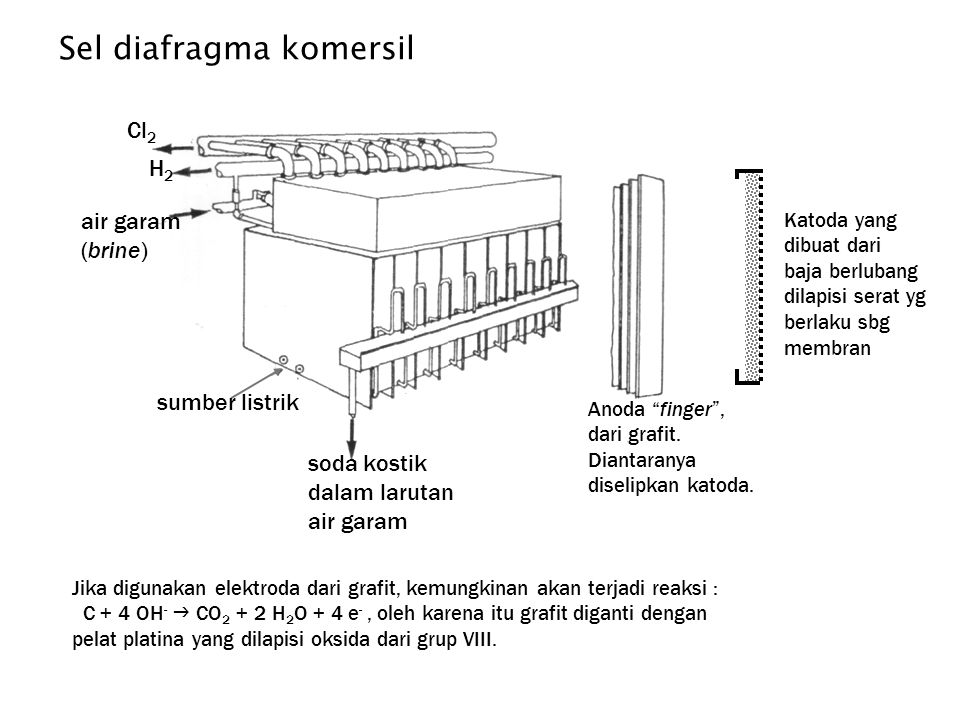 Sel diafragma komersil