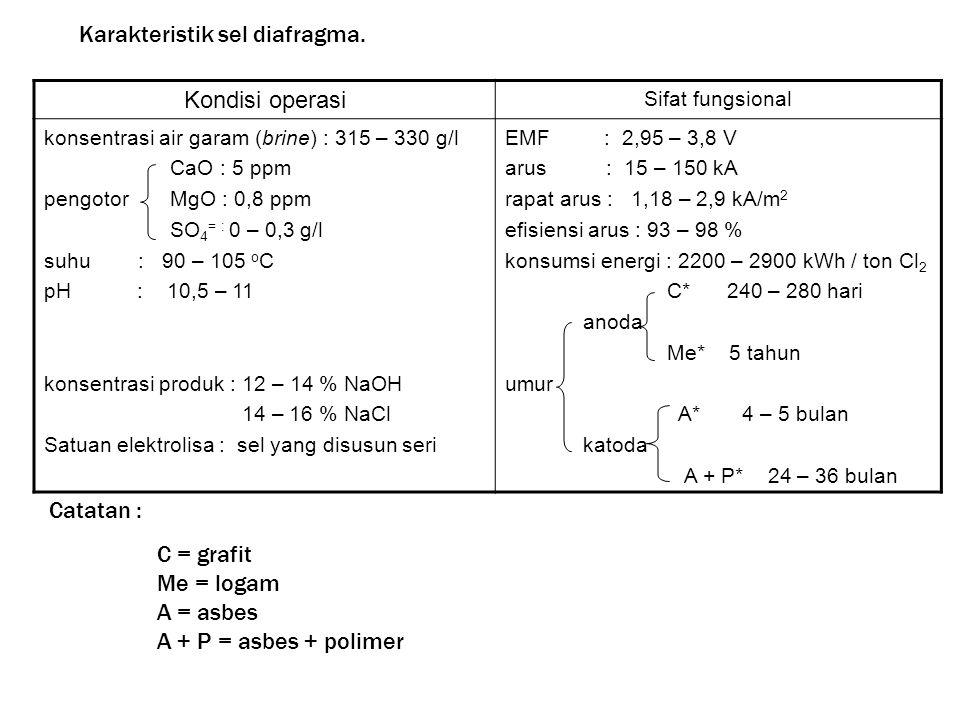 Karakteristik sel diafragma. Kondisi operasi