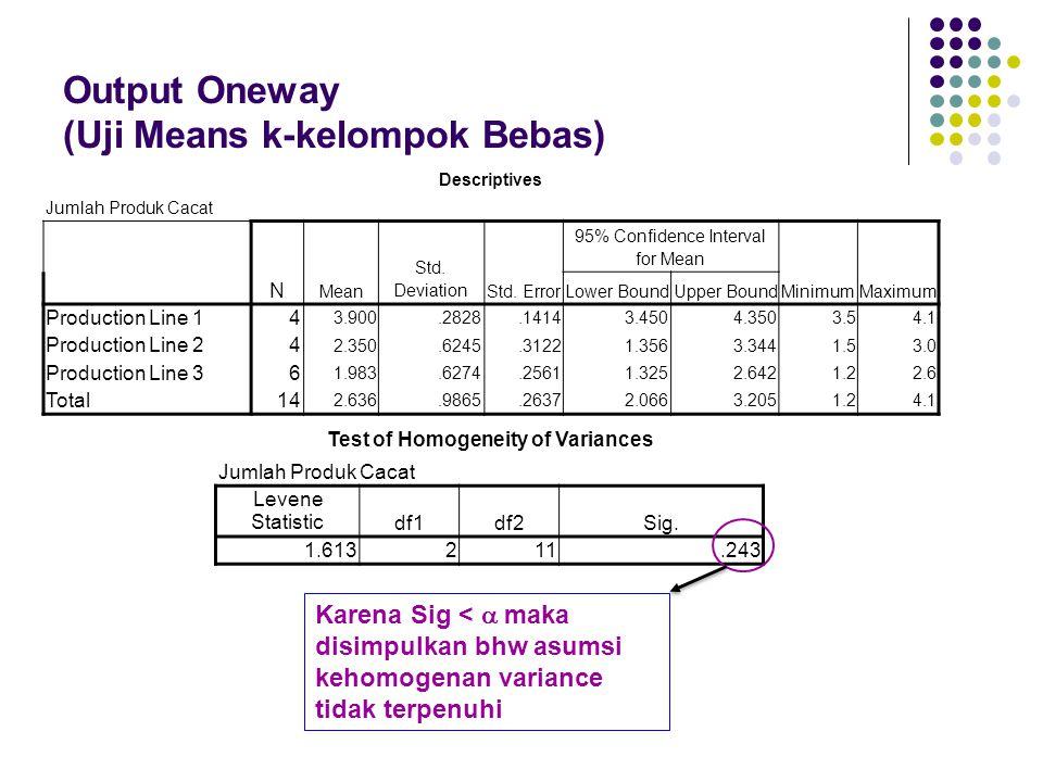 Output Oneway (Uji Means k-kelompok Bebas)