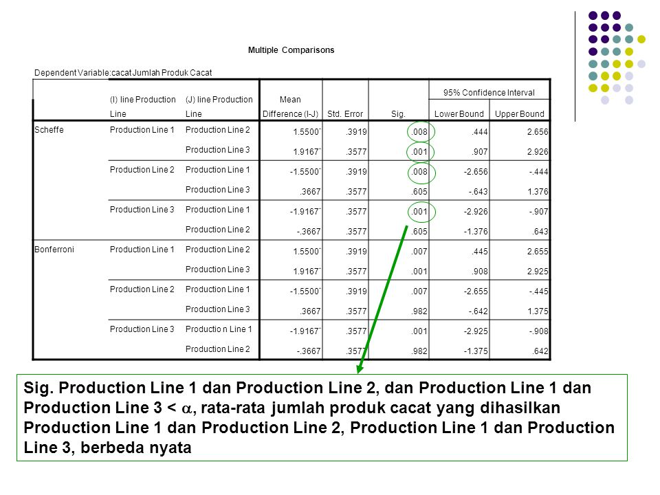 Multiple Comparisons Dependent Variable:cacat Jumlah Produk Cacat. (I) line Production Line. (J) line Production Line.