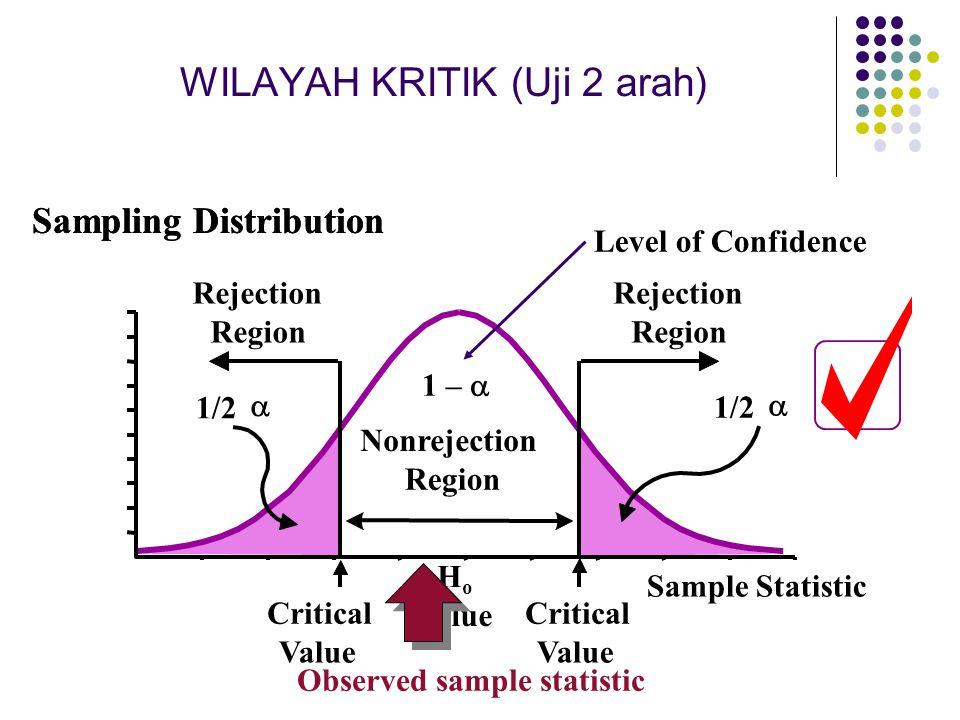WILAYAH KRITIK (Uji 2 arah)