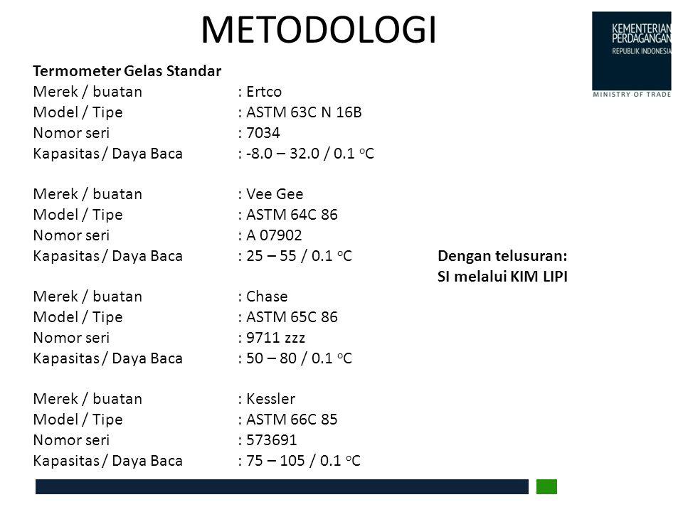 METODOLOGI Termometer Gelas Standar Merek / buatan : Ertco