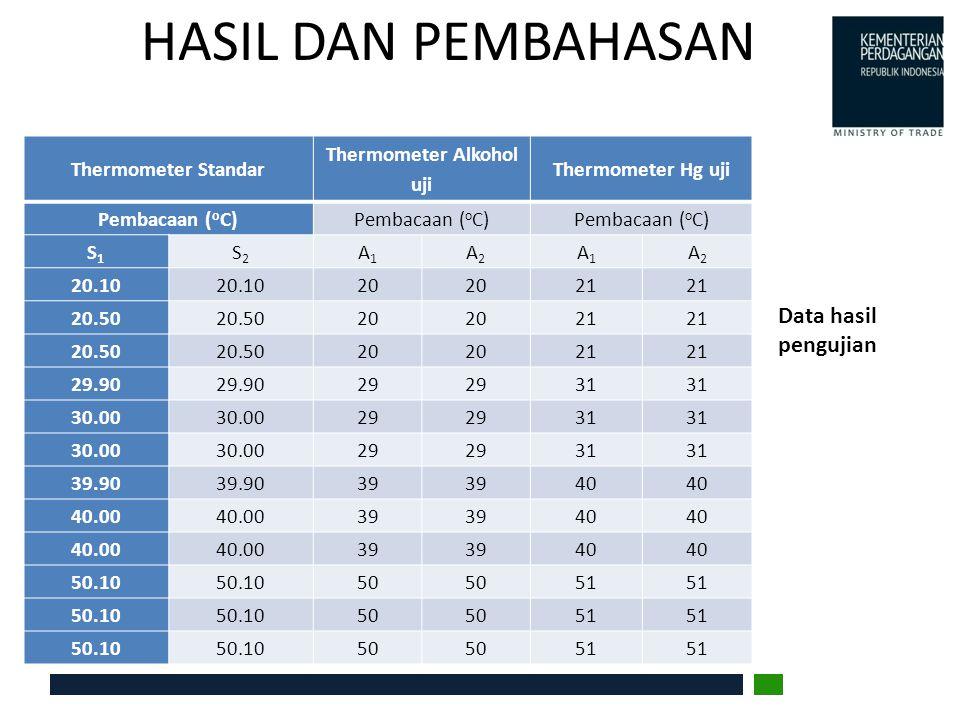 Thermometer Alkohol uji