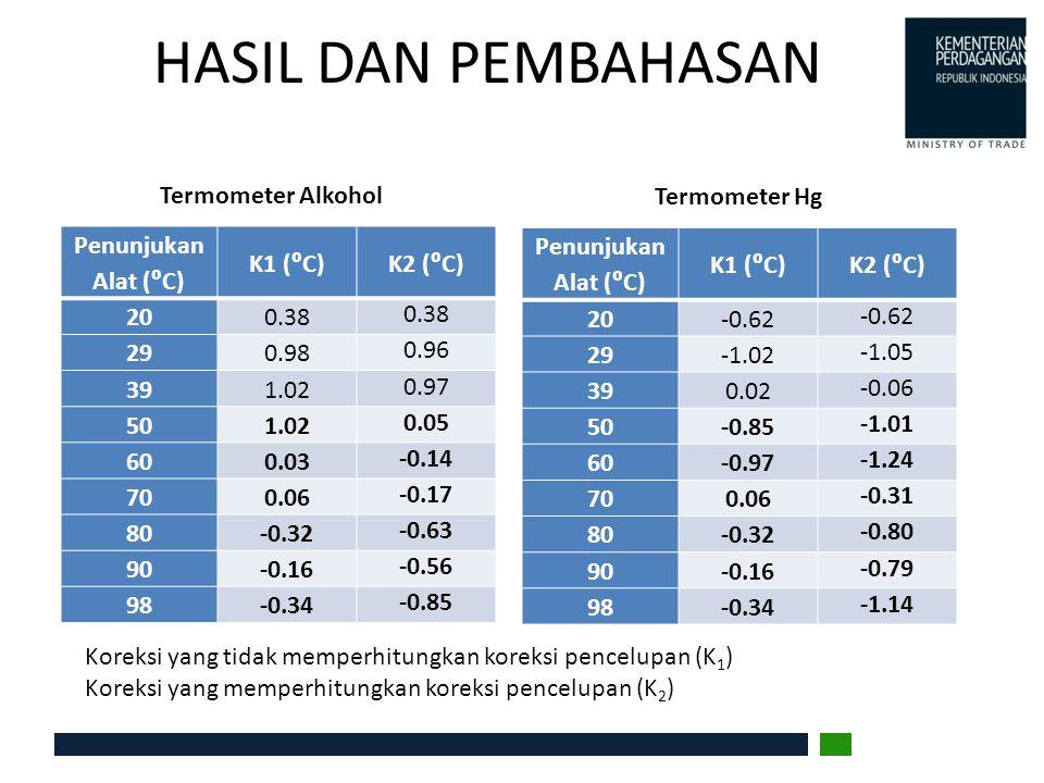 HASIL DAN PEMBAHASAN Penunjukan Alat (⁰C) K1 (⁰C) K2 (⁰C) 20 0.38 29