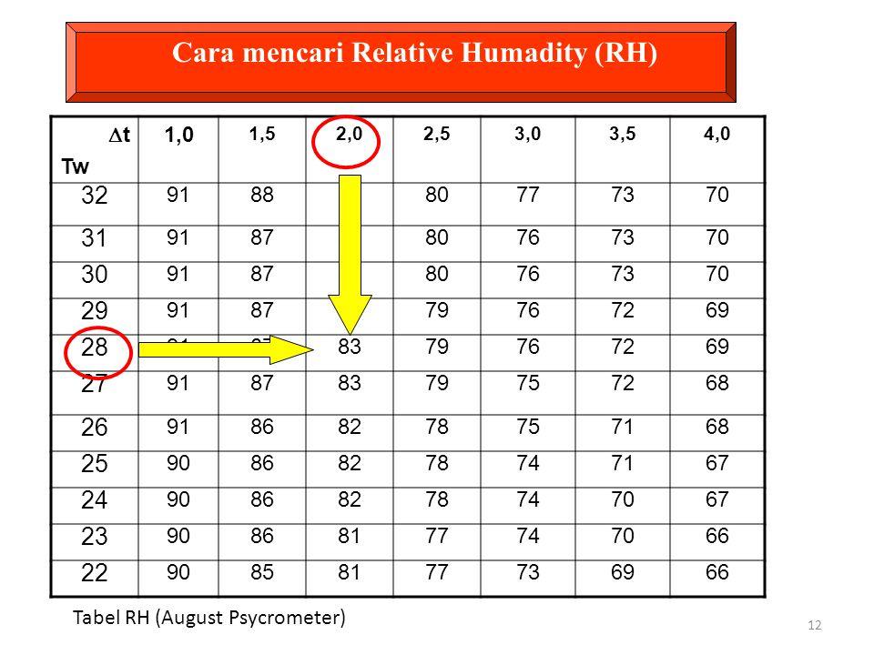 Cara mencari Relative Humadity (RH)