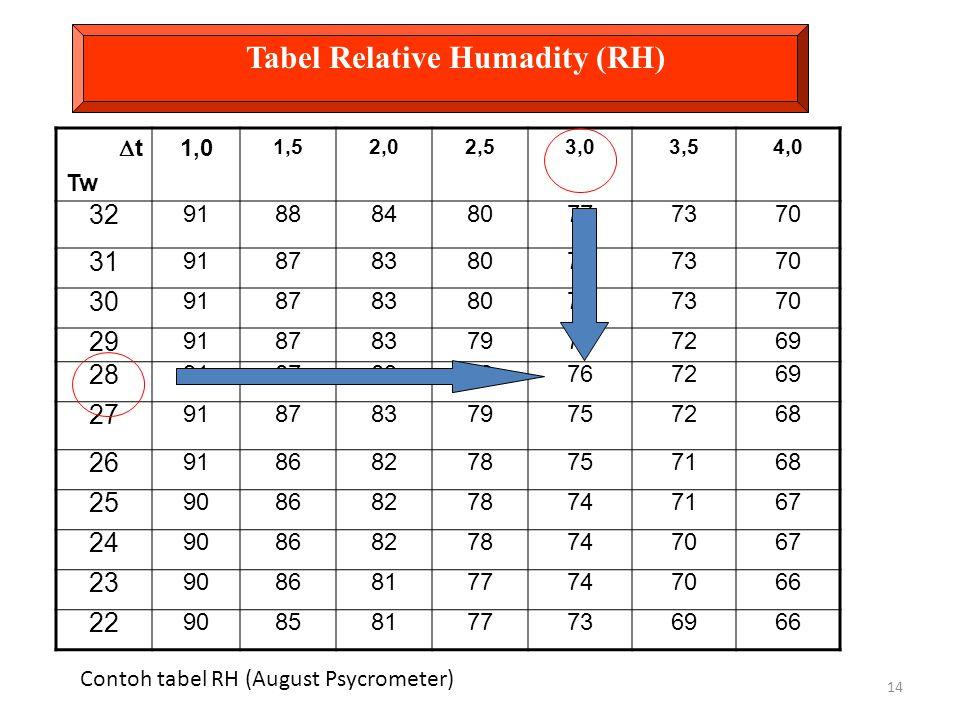 Tabel Relative Humadity (RH)