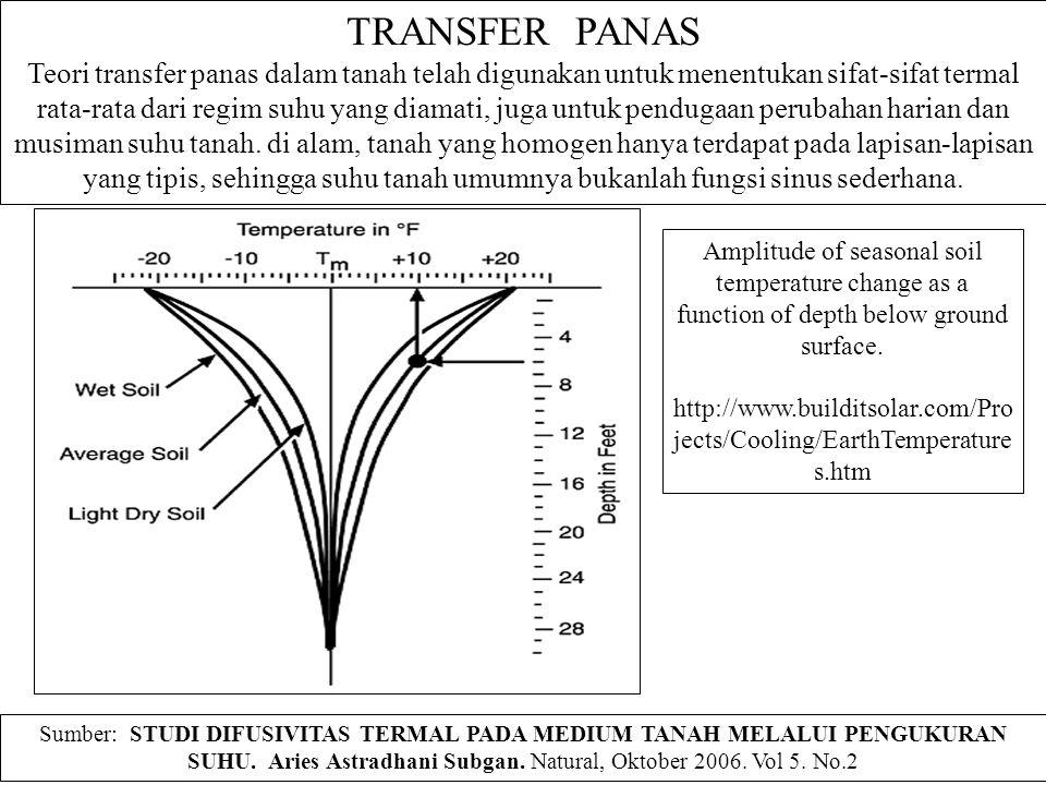 TRANSFER PANAS