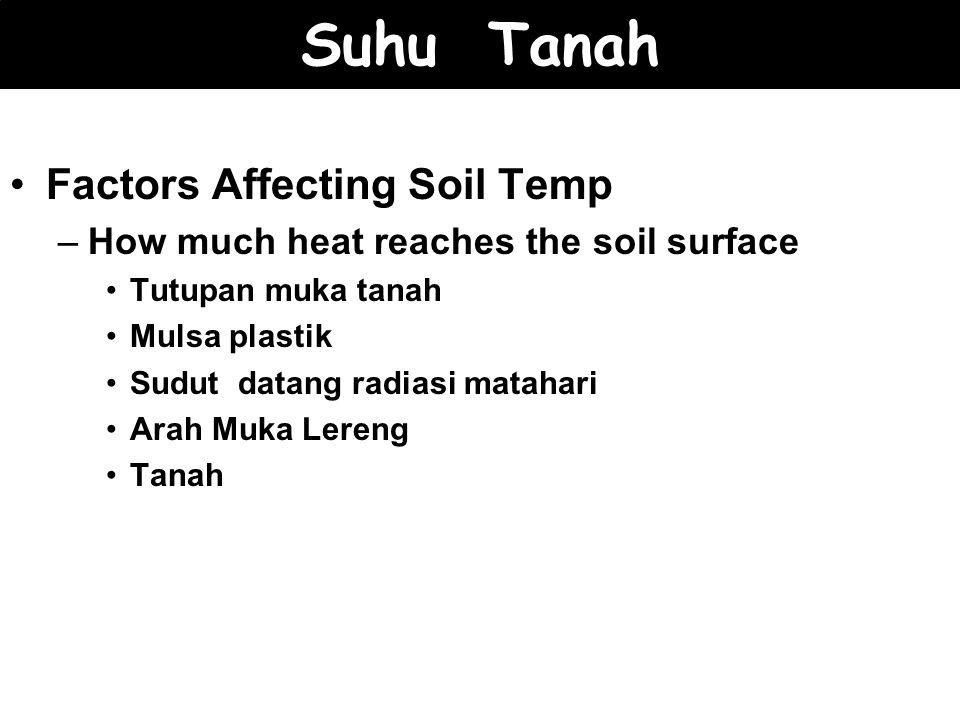 Suhu Tanah Factors Affecting Soil Temp