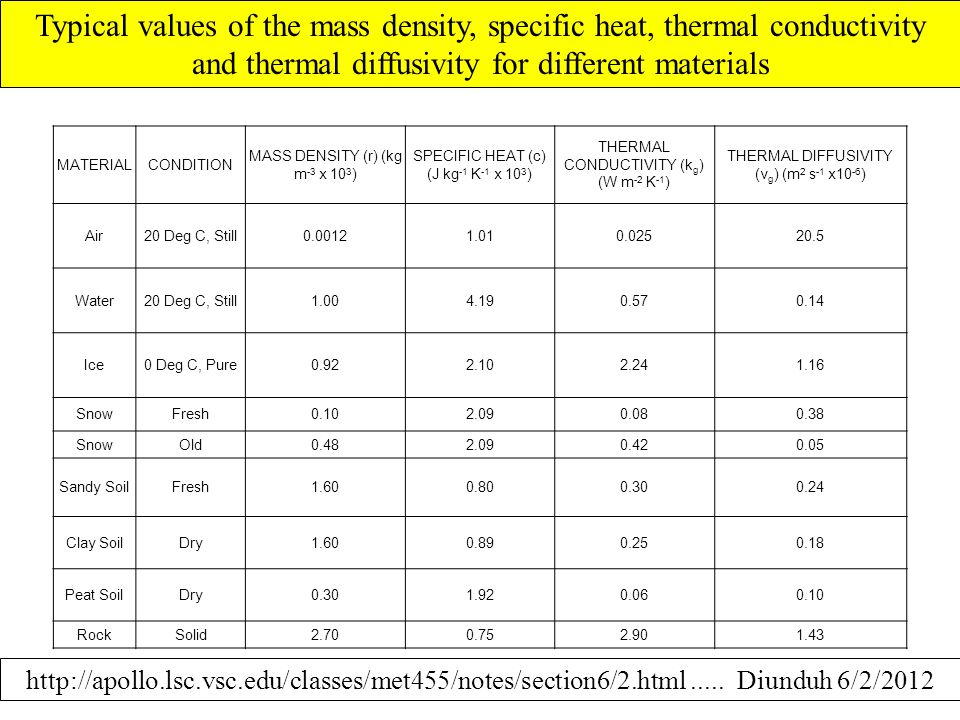 Typical values of the mass density, specific heat, thermal conductivity and thermal diffusivity for different materials