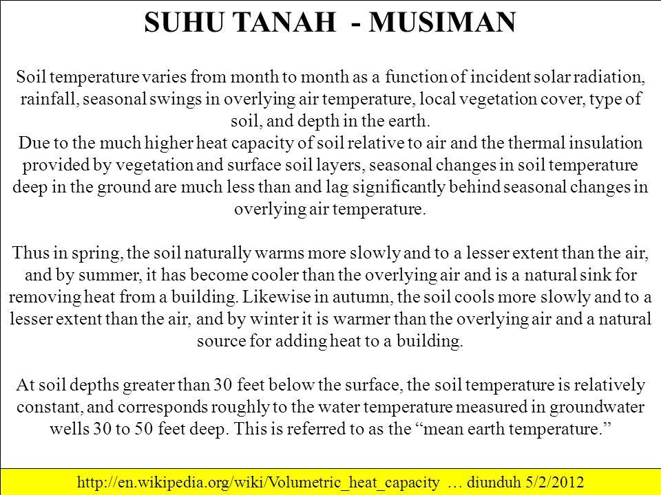 SUHU TANAH - MUSIMAN