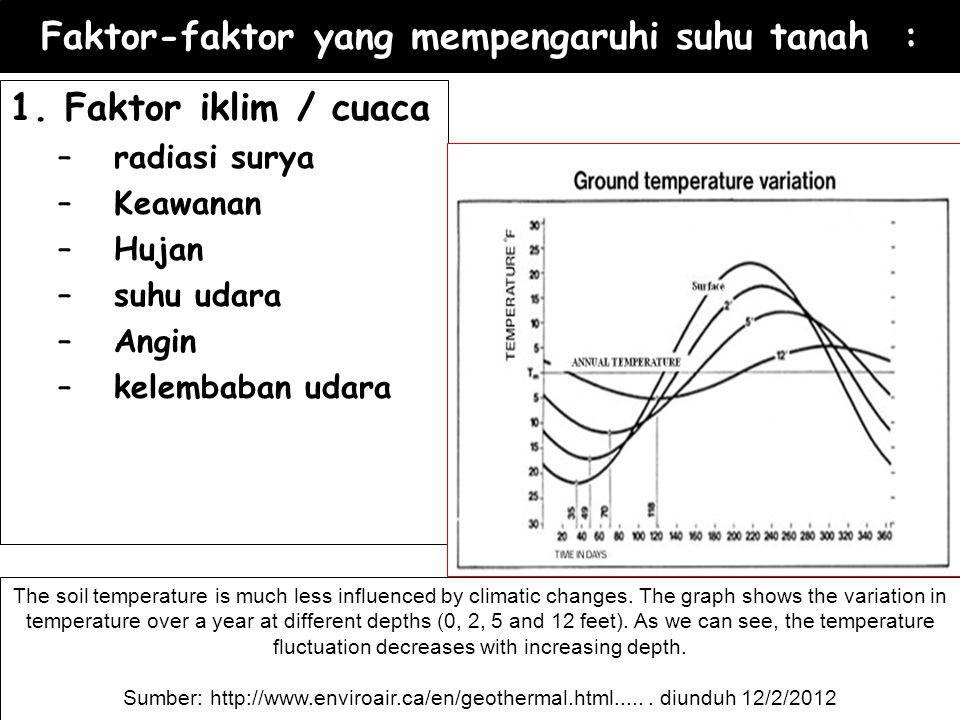 Faktor-faktor yang mempengaruhi suhu tanah :