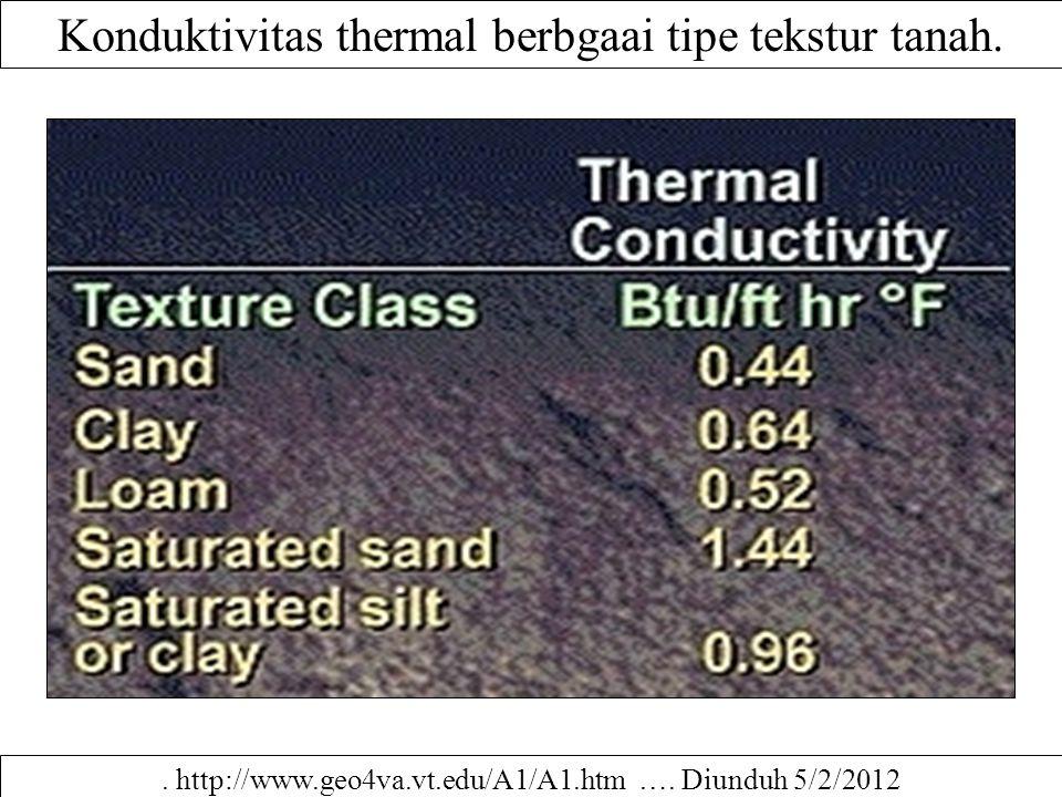 Konduktivitas thermal berbgaai tipe tekstur tanah.