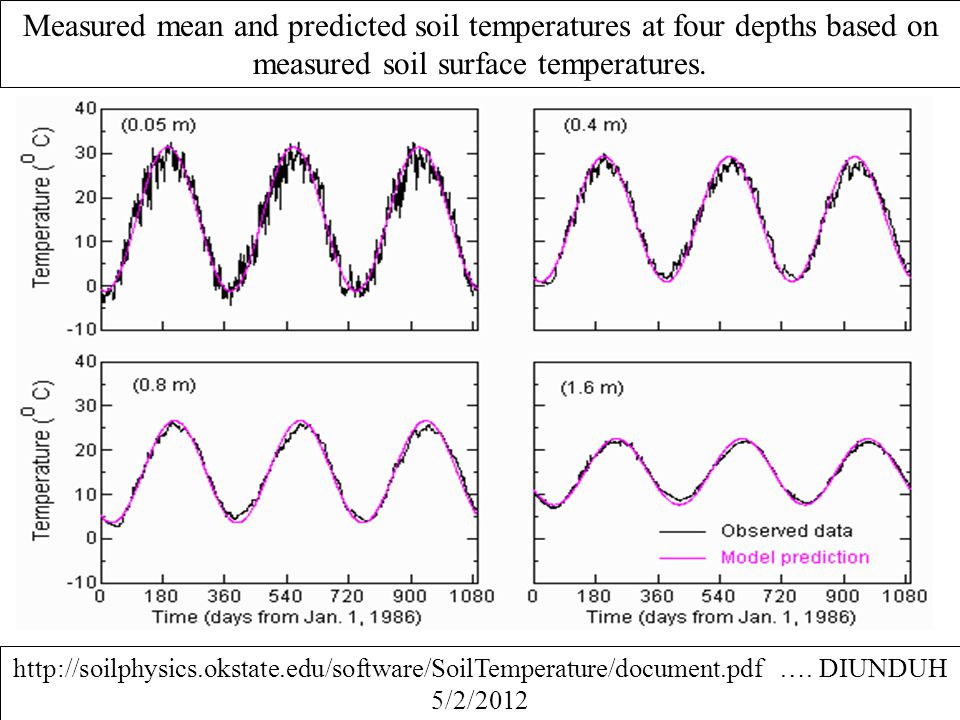 Measured mean and predicted soil temperatures at four depths based on measured soil surface temperatures.