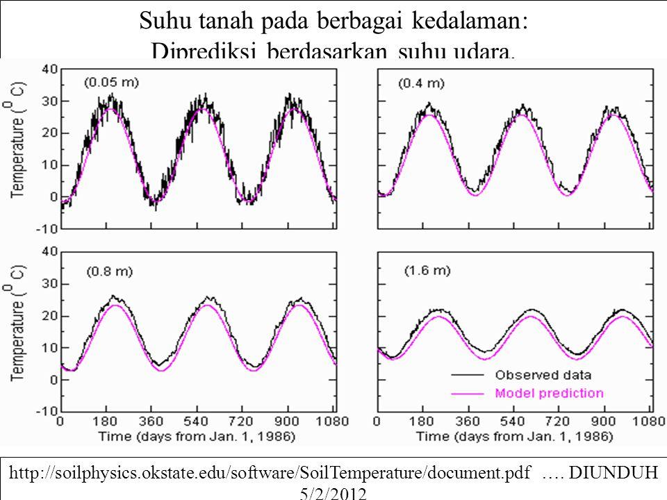 Suhu tanah pada berbagai kedalaman: Diprediksi berdasarkan suhu udara.
