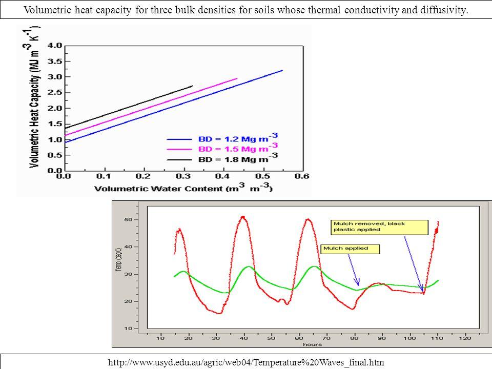 Volumetric heat capacity for three bulk densities for soils whose thermal conductivity and diffusivity.