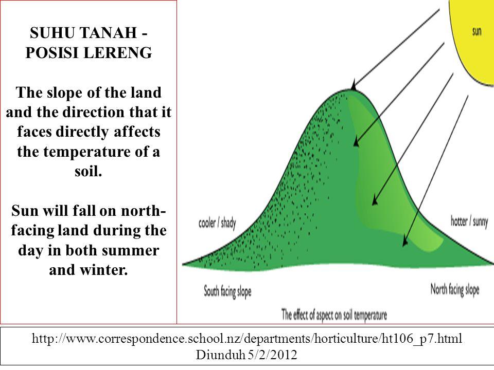 SUHU TANAH - POSISI LERENG