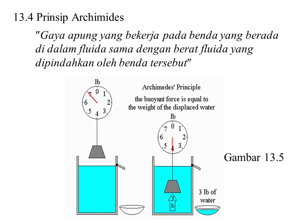 13.4 Prinsip Archimides