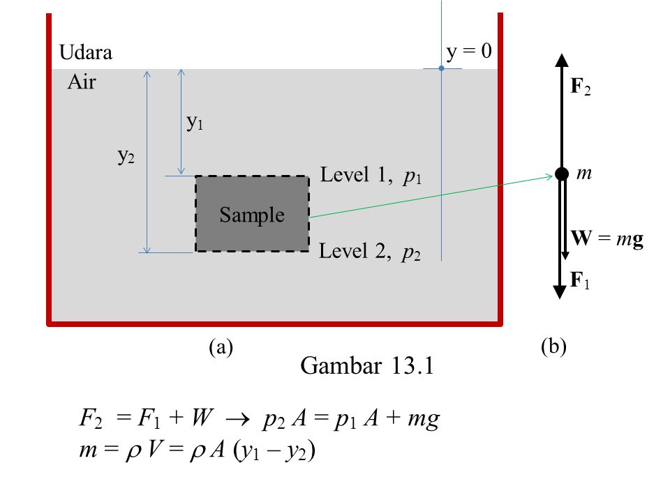 Gambar 13.1 F2 = F1 + W  p2 A = p1 A + mg m =  V =  A (y1 – y2)