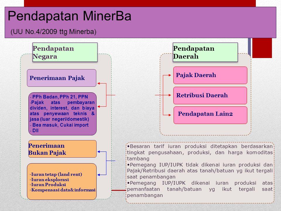 Pendapatan MinerBa (UU No.4/2009 ttg Minerba)