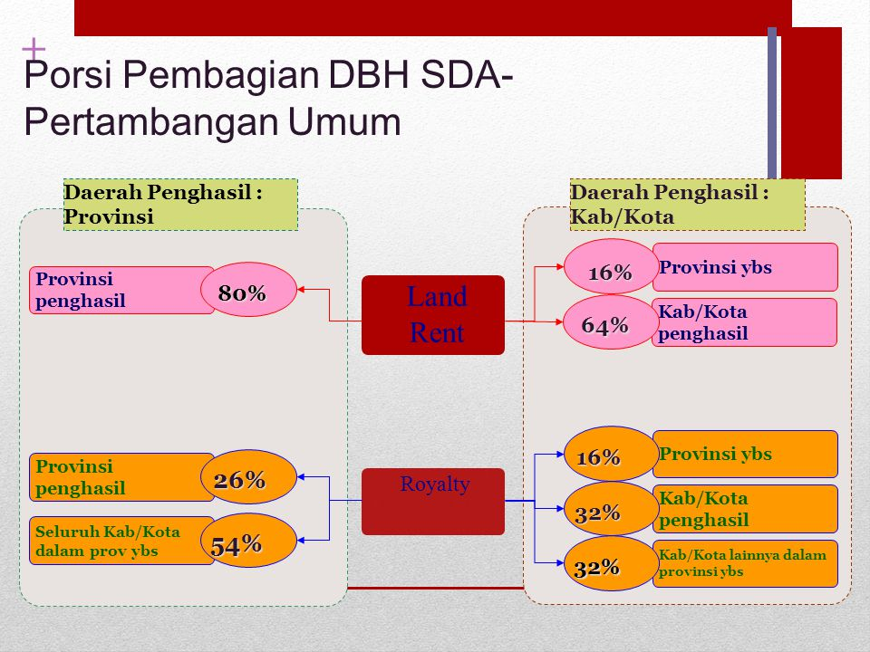 Porsi Pembagian DBH SDA- Pertambangan Umum