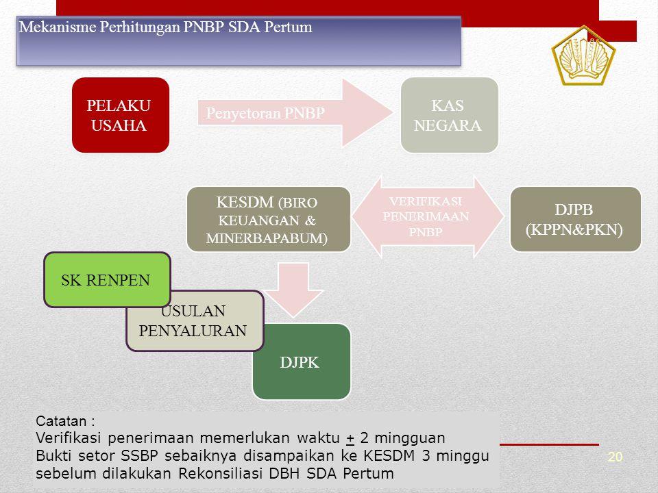 Mekanisme Perhitungan PNBP SDA Pertum
