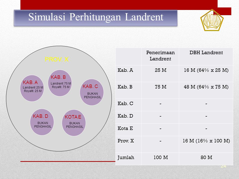 Simulasi Perhitungan Landrent