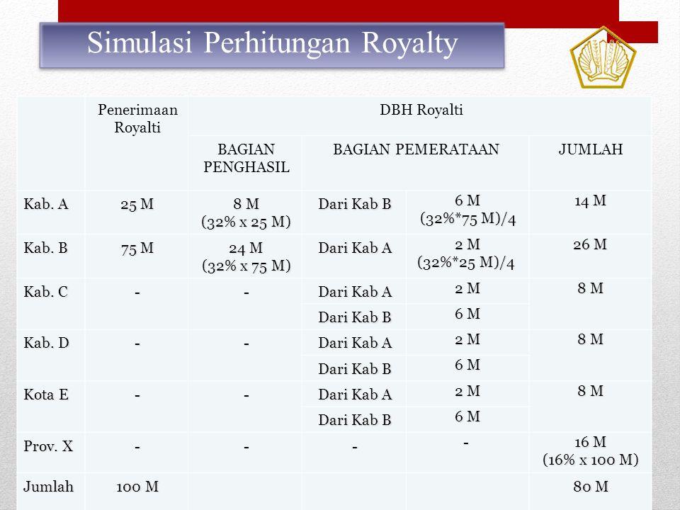 Simulasi Perhitungan Royalty