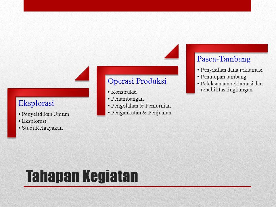 Tahapan Kegiatan Pasca-Tambang Operasi Produksi Eksplorasi