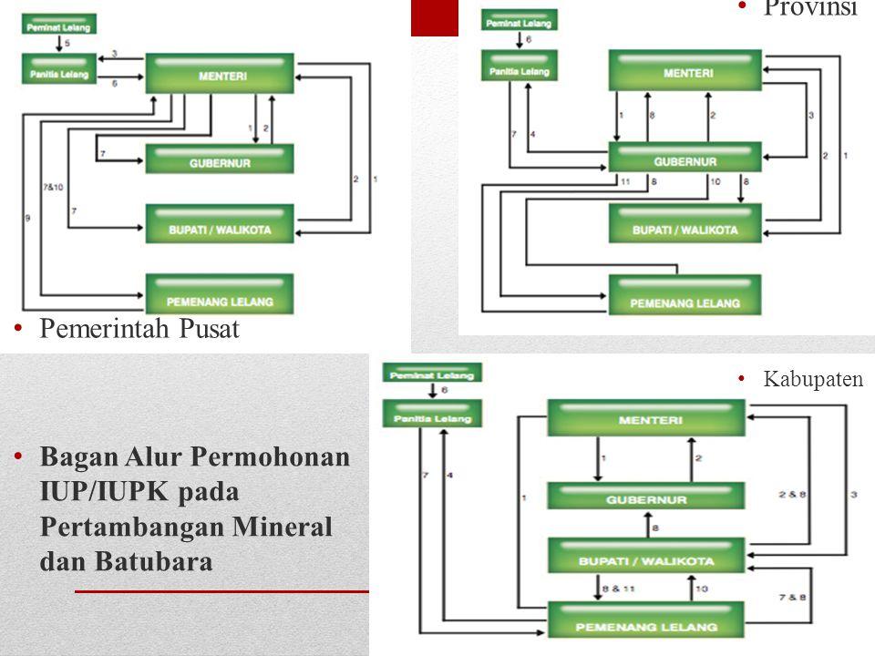 Bagan Alur Permohonan IUP/IUPK pada Pertambangan Mineral dan Batubara