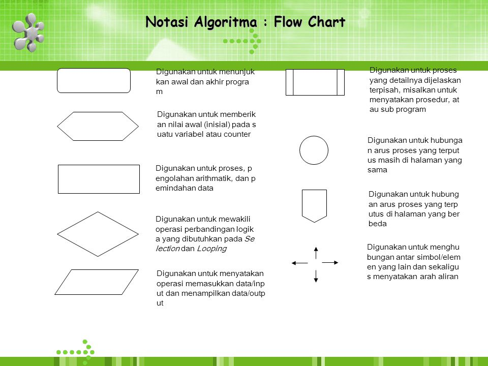 Notasi Algoritma : Flow Chart