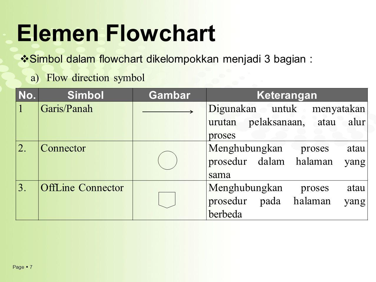 Elemen Flowchart Simbol dalam flowchart dikelompokkan menjadi 3 bagian : Flow direction symbol. No.