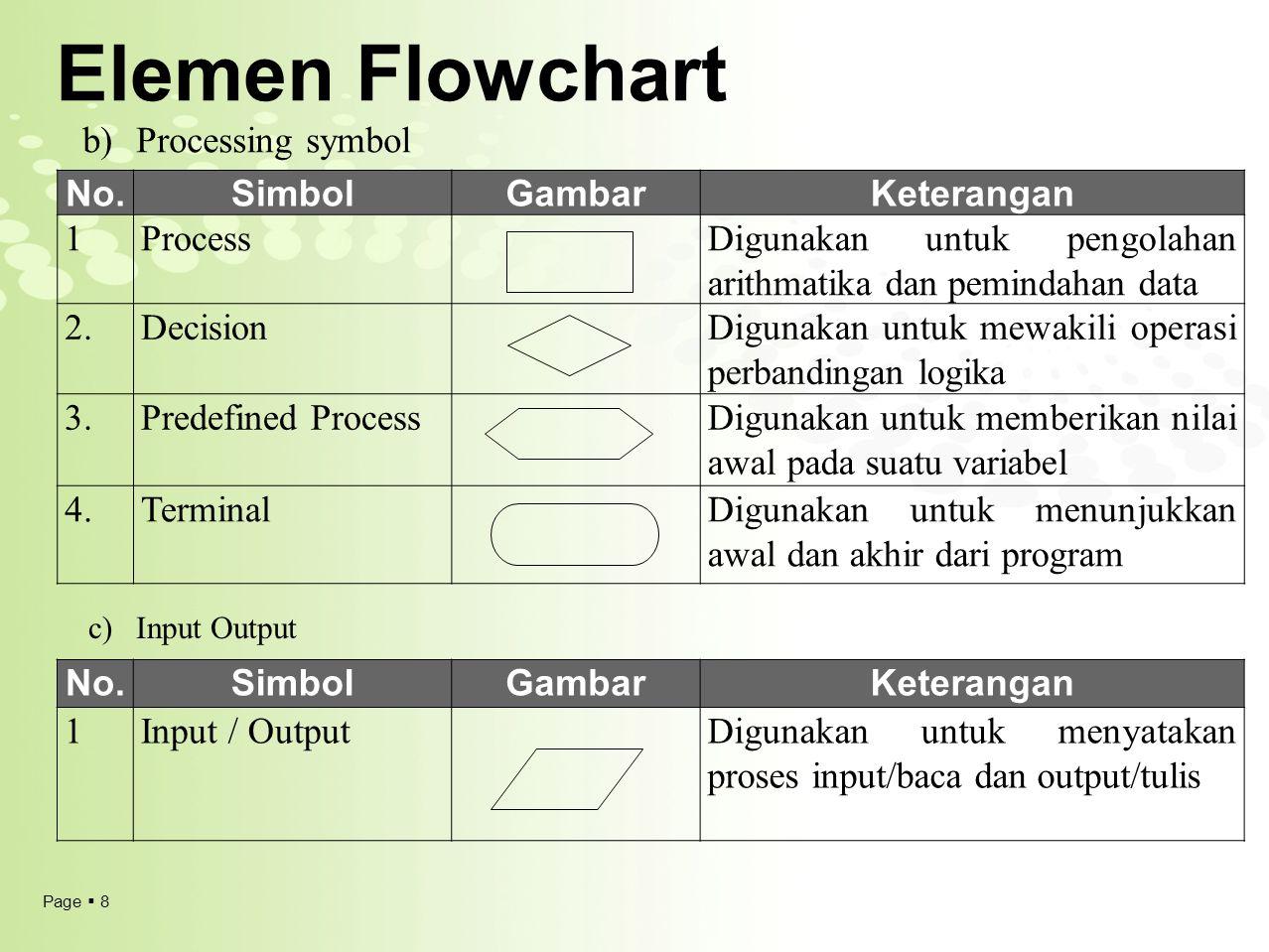 Elemen Flowchart Processing symbol No. Simbol Gambar Keterangan 1