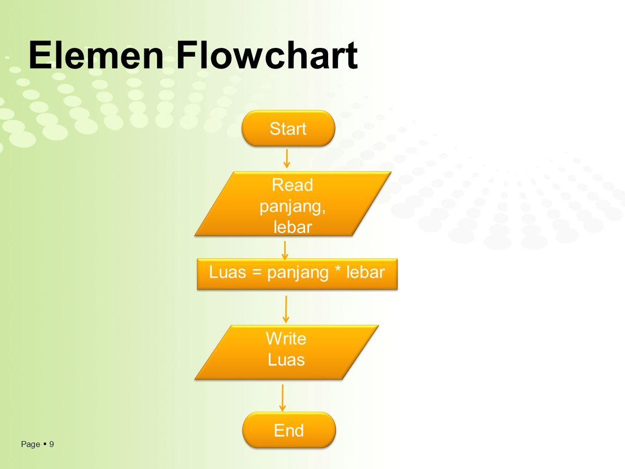 Elemen Flowchart Start Read panjang, lebar Luas = panjang * lebar