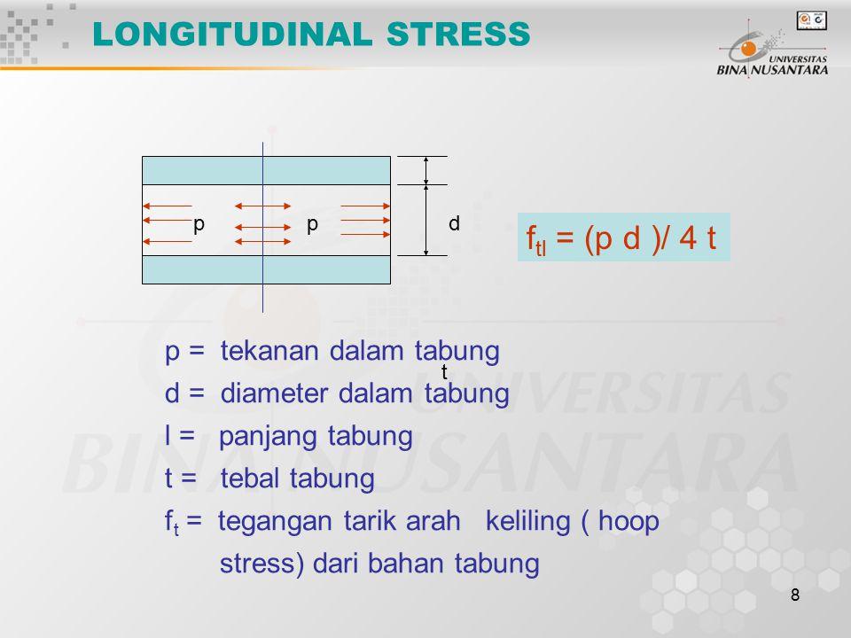 LONGITUDINAL STRESS ftl = (p d )/ 4 t p = tekanan dalam tabung