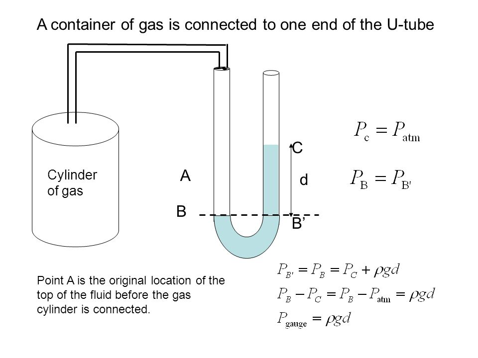 A container of gas is connected to one end of the U-tube