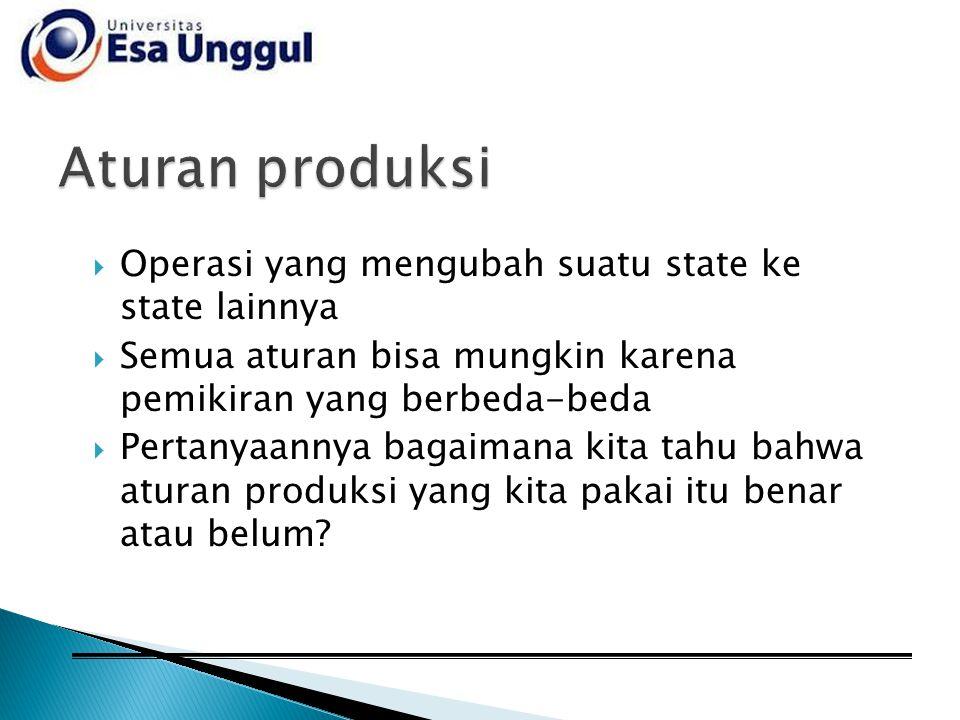 Aturan produksi Operasi yang mengubah suatu state ke state lainnya