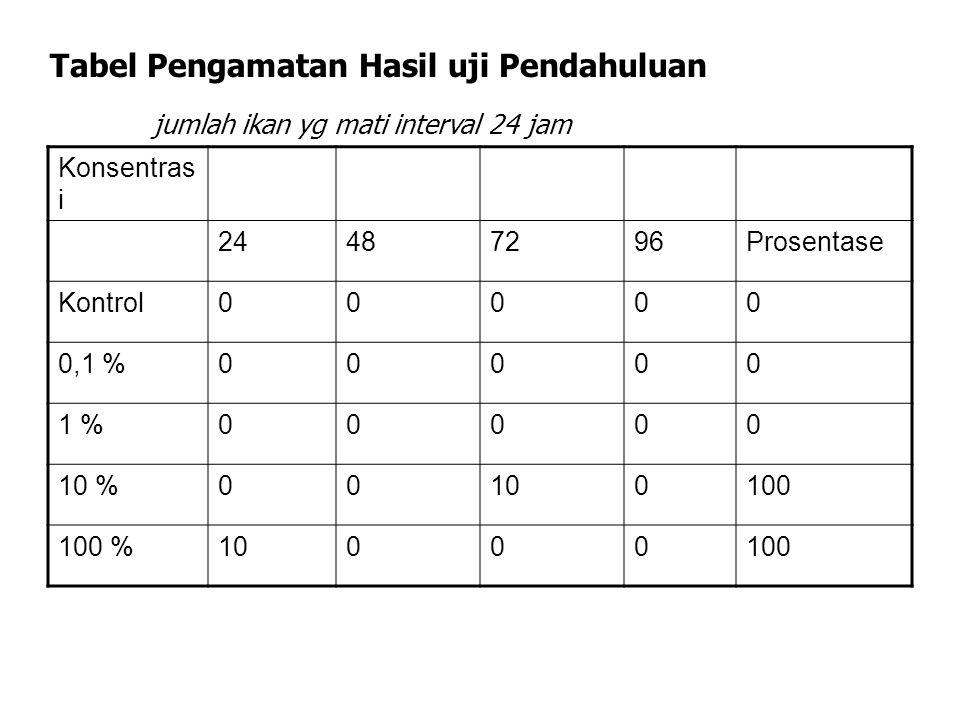 Tabel Pengamatan Hasil uji Pendahuluan