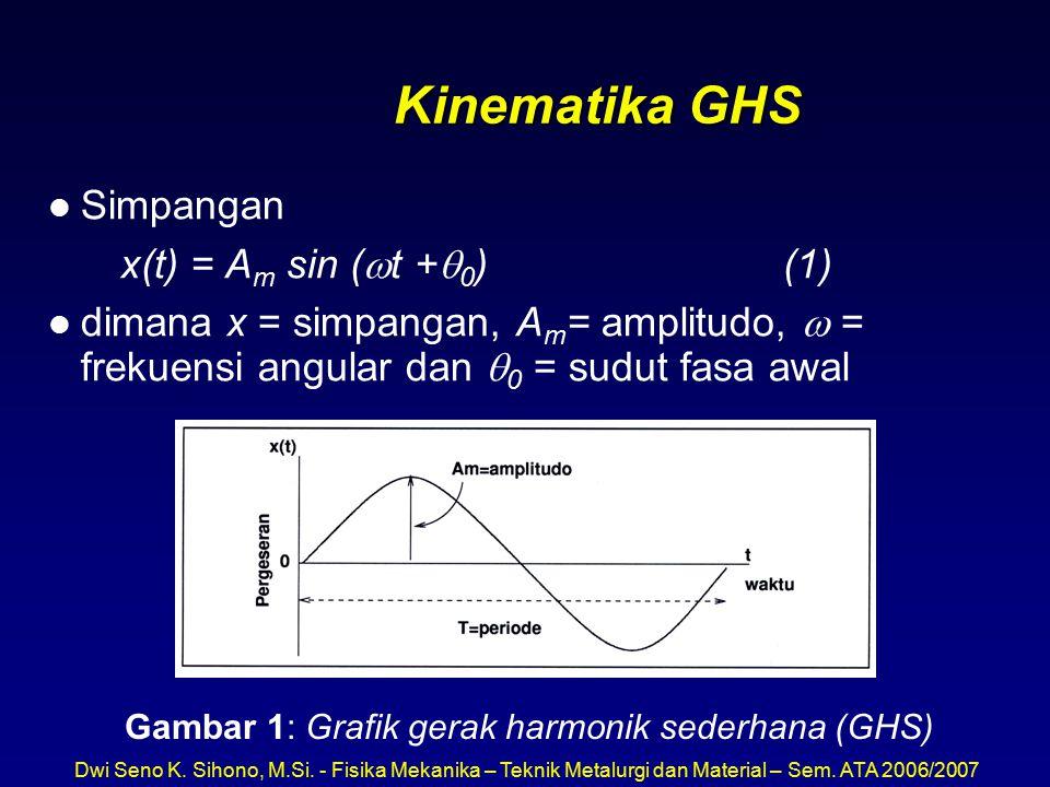 Gambar 1: Grafik gerak harmonik sederhana (GHS)