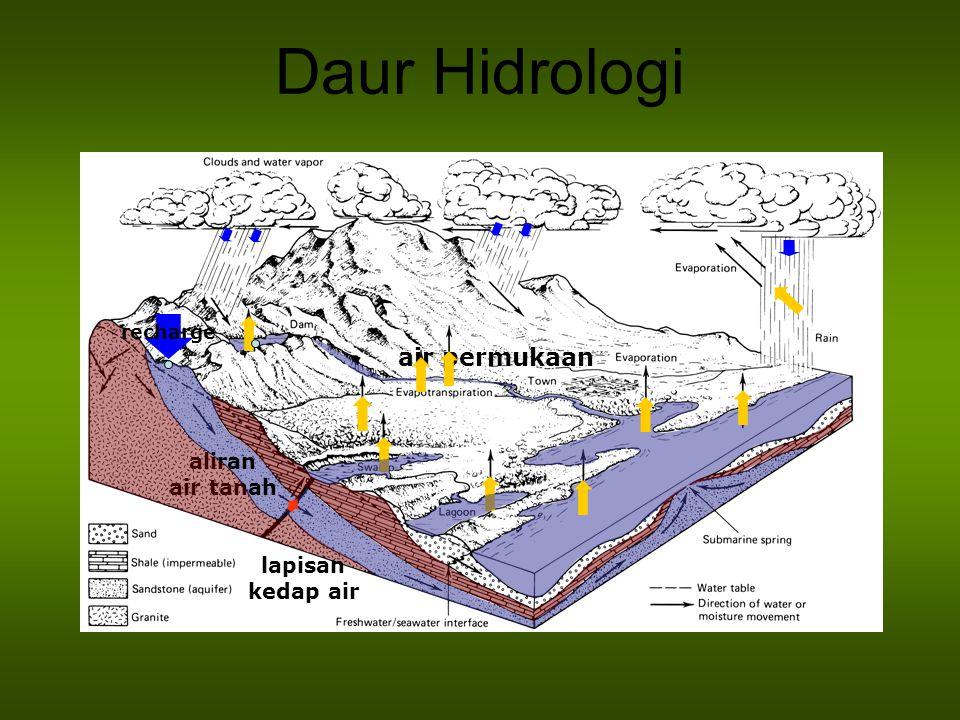 Daur Hidrologi air permukaan aliran air tanah lapisan kedap air