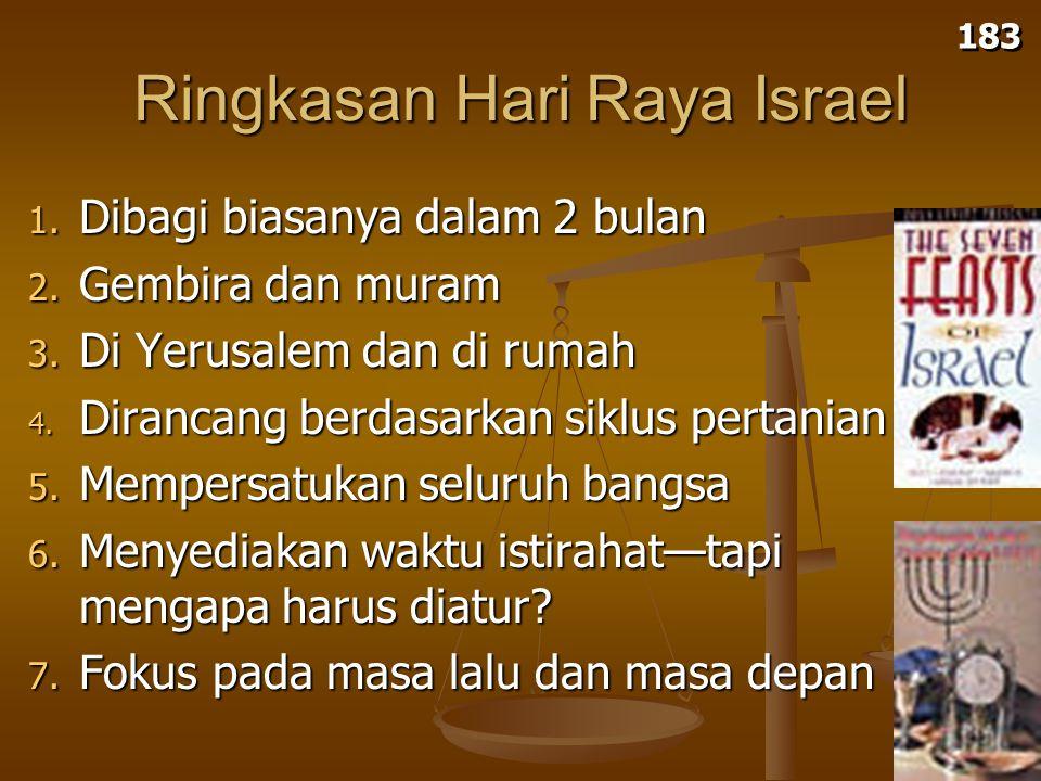 Ringkasan Hari Raya Israel