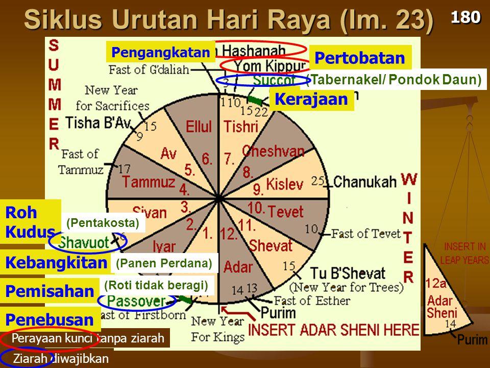 Siklus Urutan Hari Raya (Im. 23)