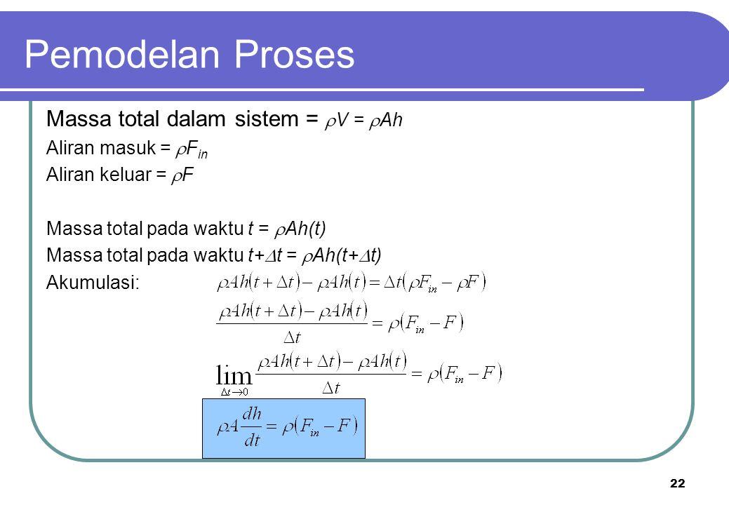 Pemodelan Proses Massa total dalam sistem = V = Ah