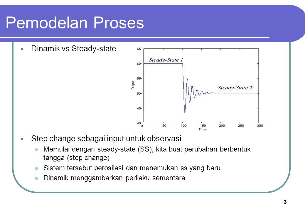 Pemodelan Proses Dinamik vs Steady-state