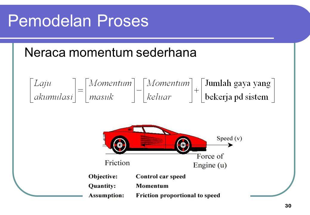 Pemodelan Proses Neraca momentum sederhana