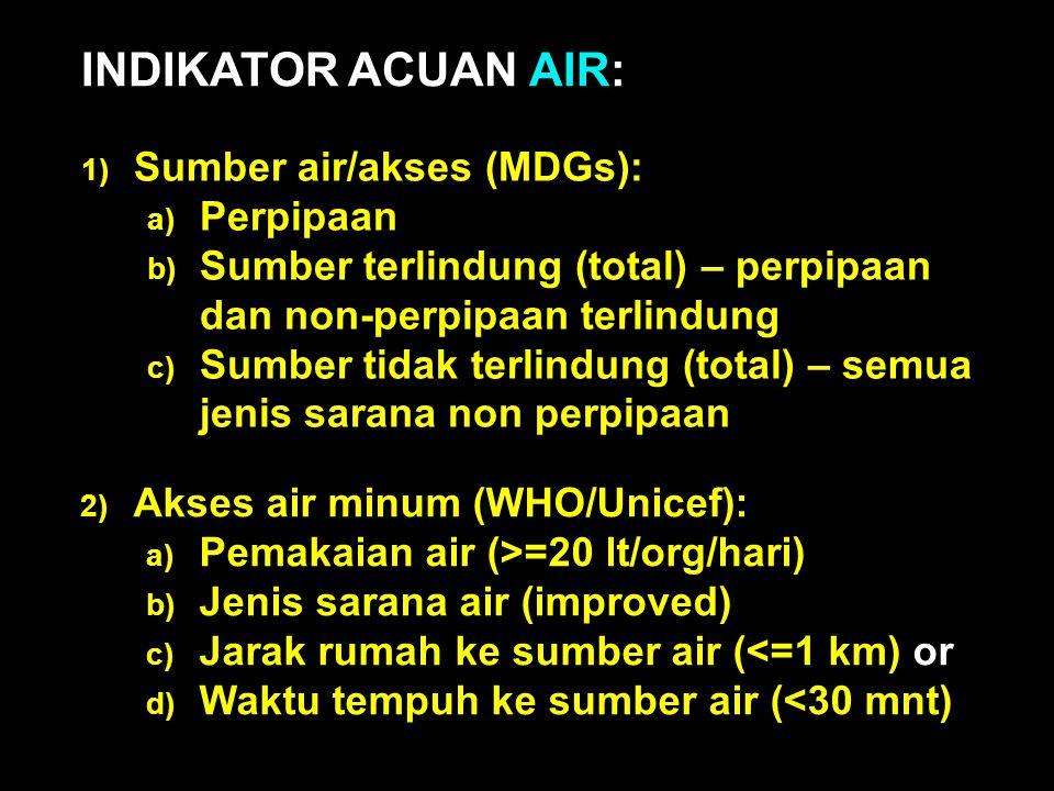 INDIKATOR ACUAN AIR: Sumber air/akses (MDGs): Perpipaan