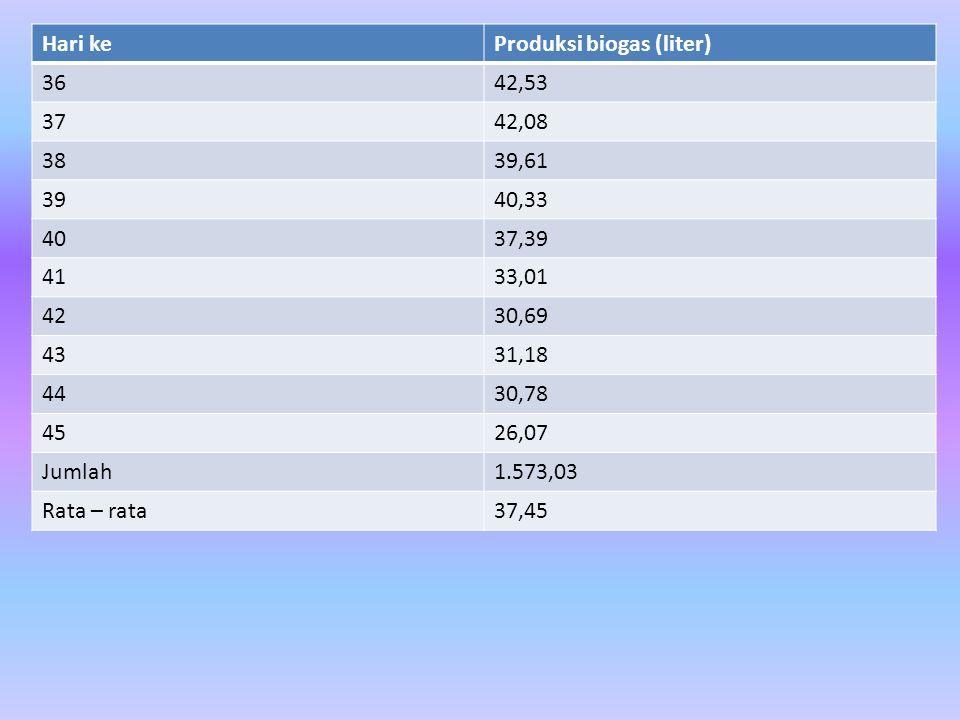 Hari ke Produksi biogas (liter) 36. 42,53. 37. 42,08. 38. 39,61. 39. 40,33. 40. 37,39. 41.
