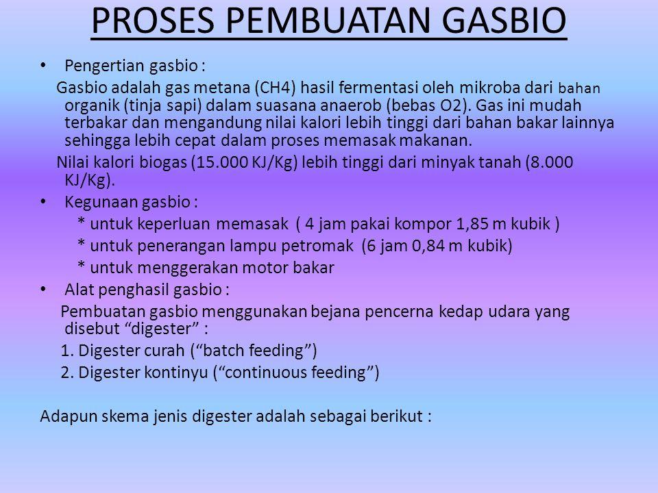PROSES PEMBUATAN GASBIO