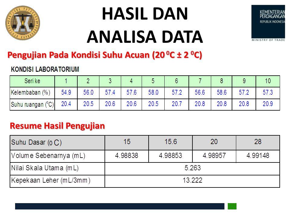 HASIL DAN ANALISA DATA Pengujian Pada Kondisi Suhu Acuan (20 0C ± 2 0C) Resume Hasil Pengujian