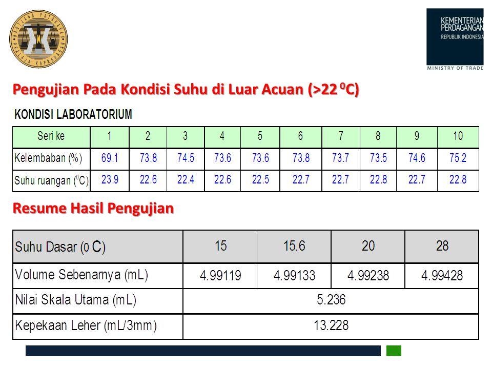 Pengujian Pada Kondisi Suhu di Luar Acuan (>22 0C)